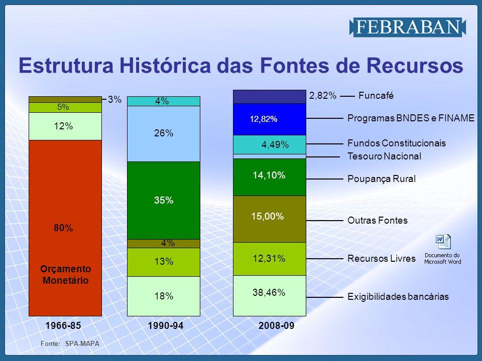 Fonte: SPA-MAPA -- Exigibilidades bancárias Recursos Livres Outras Fontes Poupança Rural Tesouro Nacional Fundos Constitucionais Programas BNDES e FIN