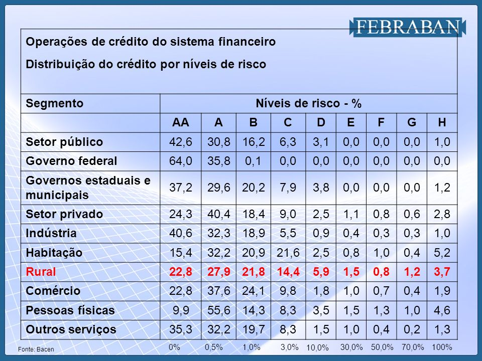 Operações de crédito do sistema financeiro Distribuição do crédito por níveis de risco SegmentoNíveis de risco - % AAABCDEFGH Setor público42,630,816,