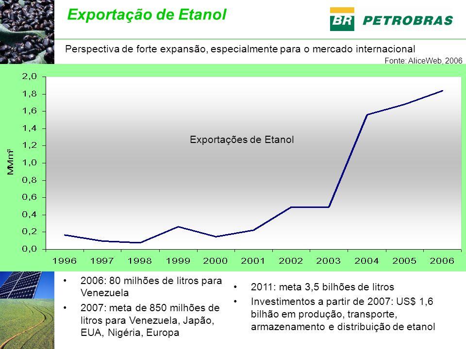 Exportação de Etanol Perspectiva de forte expansão, especialmente para o mercado internacional Fonte: AliceWeb, 2006 Exportações de Etanol 2006: 80 milhões de litros para Venezuela 2007: meta de 850 milhões de litros para Venezuela, Japão, EUA, Nigéria, Europa 2011: meta 3,5 bilhões de litros Investimentos a partir de 2007: US$ 1,6 bilhão em produção, transporte, armazenamento e distribuição de etanol