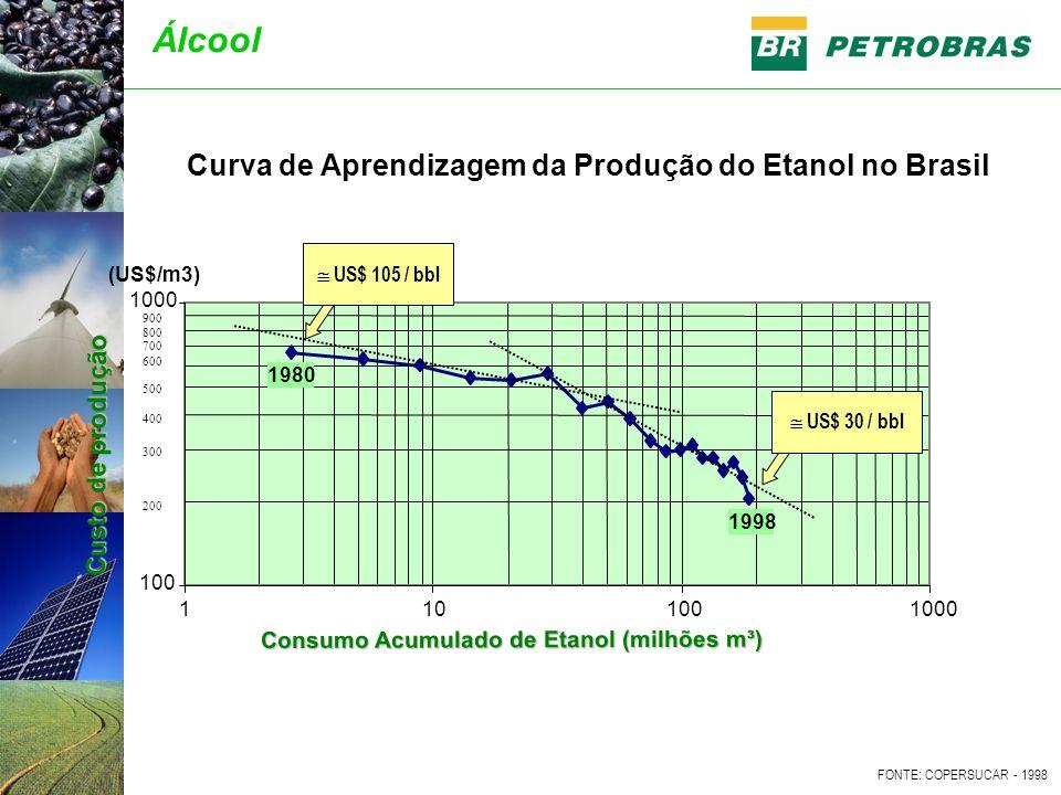 Curva de Aprendizagem da Produção do Etanol no Brasil 100 1000 1101001000 ethanol cumulative consumption (in million cubic meters) (US$/m3) 200 300 400 500 600 700 800 900 Consumo Acumulado de Etanol (milhões m³) FONTE: COPERSUCAR - 1998 Custo de produção 1980 1998 US$ 30 / bbl US$ 105 / bbl Álcool