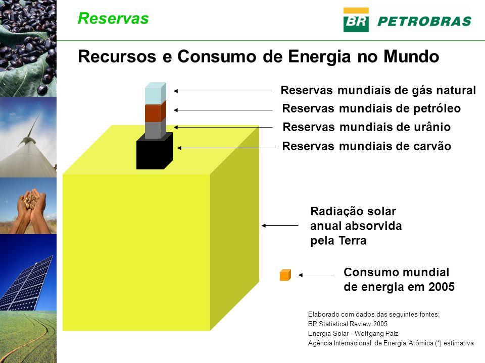 Consumo mundial de energia em 2005 Radiação solar anual absorvida pela Terra Reservas mundiais de carvão Reservas mundiais de gás natural Reservas mun