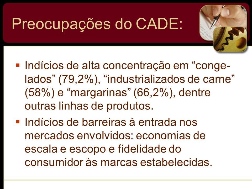 Preocupações do CADE: Indícios de alta concentração em conge- lados (79,2%), industrializados de carne (58%) e margarinas (66,2%), dentre outras linha