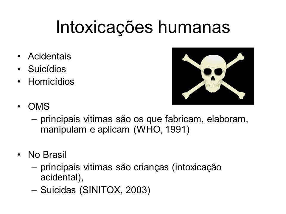 Intoxicações humanas Acidentais Suicídios Homicídios OMS –principais vitimas são os que fabricam, elaboram, manipulam e aplicam (WHO, 1991) No Brasil