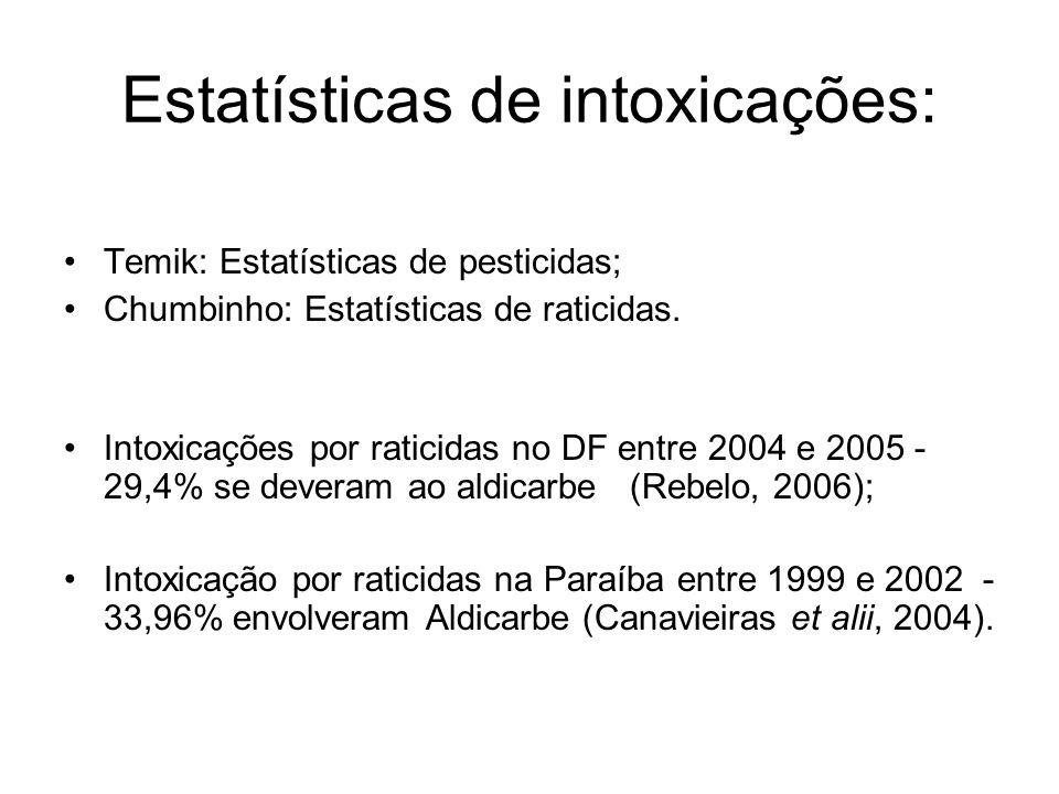 Estatísticas de intoxicações: Temik: Estatísticas de pesticidas; Chumbinho: Estatísticas de raticidas. Intoxicações por raticidas no DF entre 2004 e 2