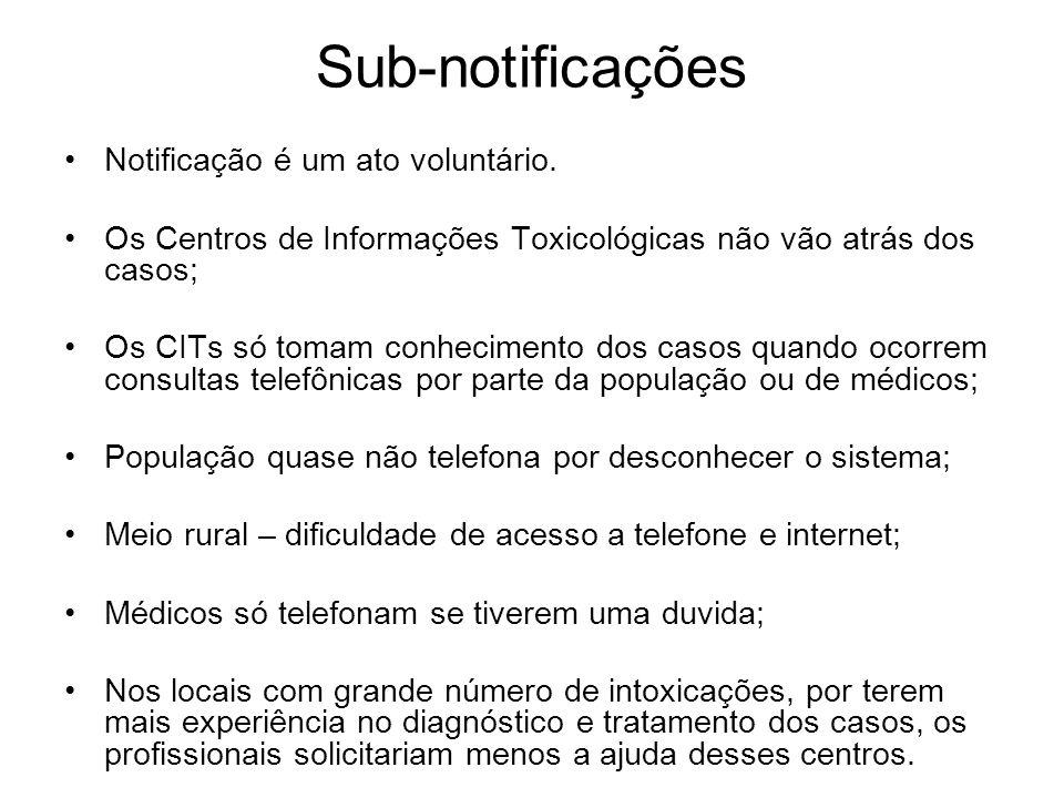 Sub-notificações Notificação é um ato voluntário. Os Centros de Informações Toxicológicas não vão atrás dos casos; Os CITs só tomam conhecimento dos c