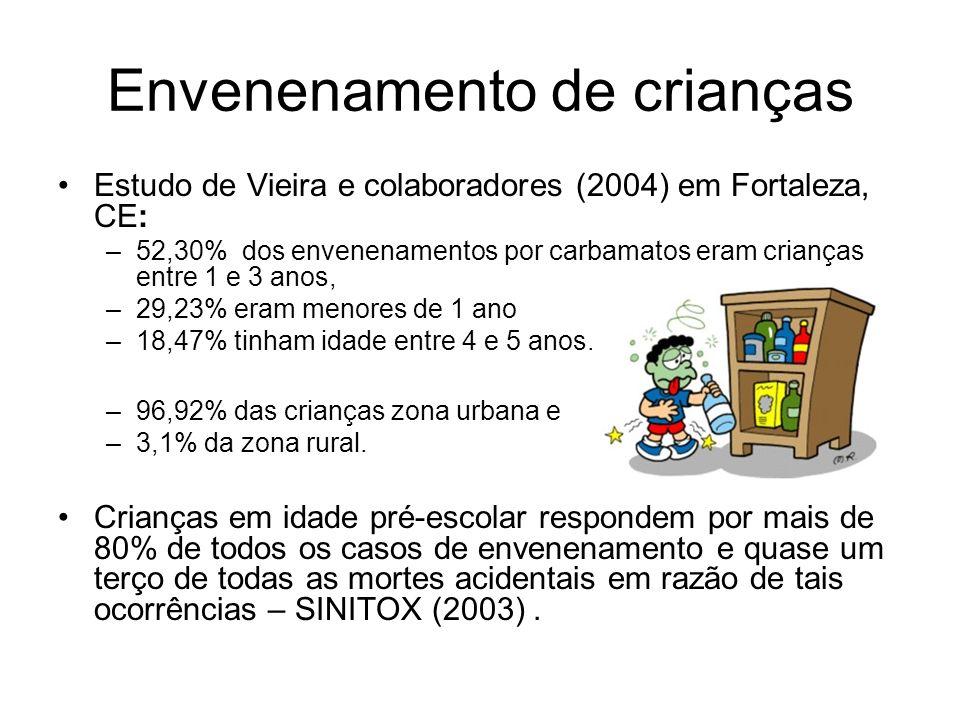 Envenenamento de crianças Estudo de Vieira e colaboradores (2004) em Fortaleza, CE: –52,30% dos envenenamentos por carbamatos eram crianças entre 1 e