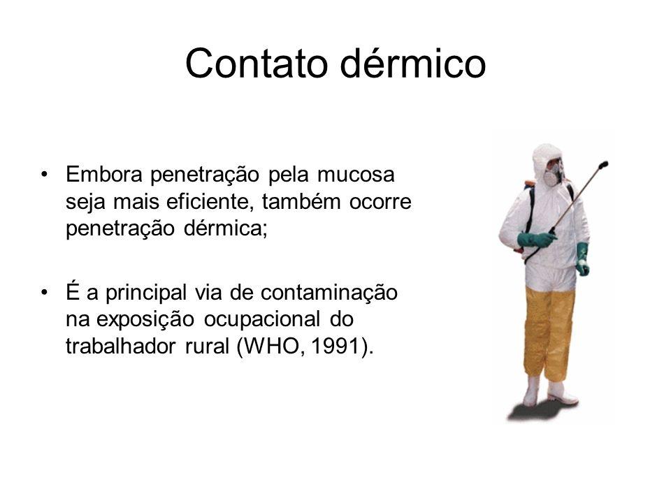 Contato dérmico Embora penetração pela mucosa seja mais eficiente, também ocorre penetração dérmica; É a principal via de contaminação na exposição oc