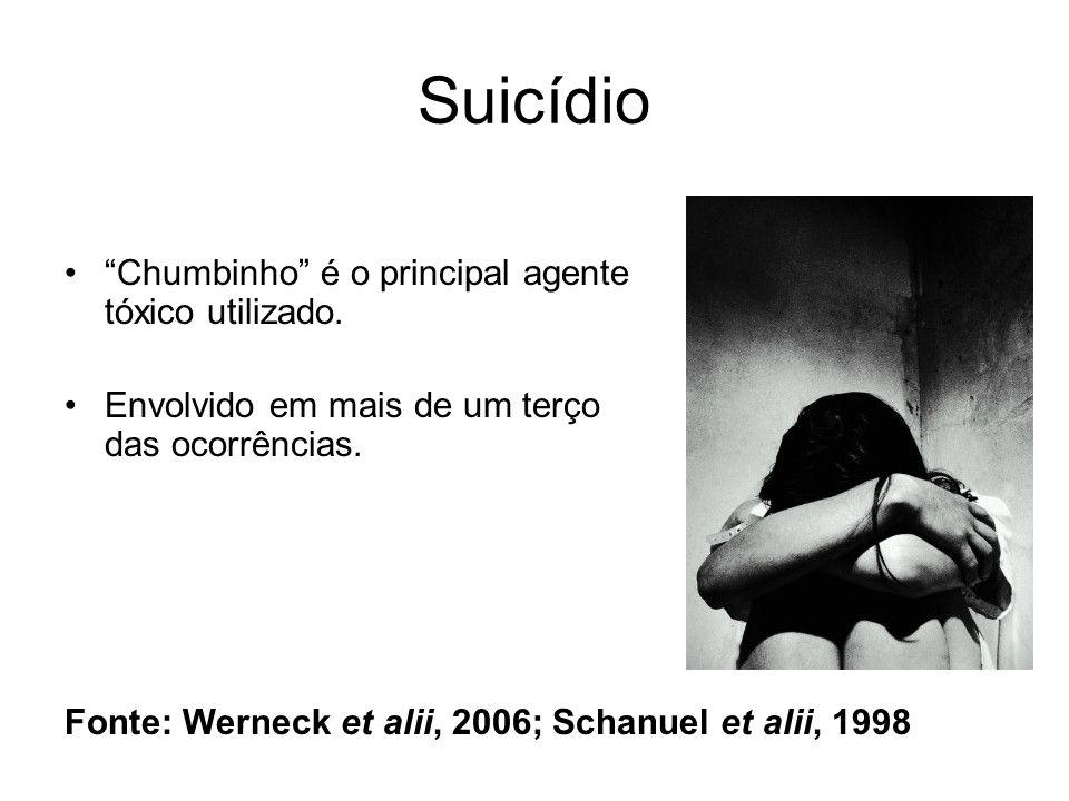 Suicídio Chumbinho é o principal agente tóxico utilizado. Envolvido em mais de um terço das ocorrências. Fonte: Werneck et alii, 2006; Schanuel et ali