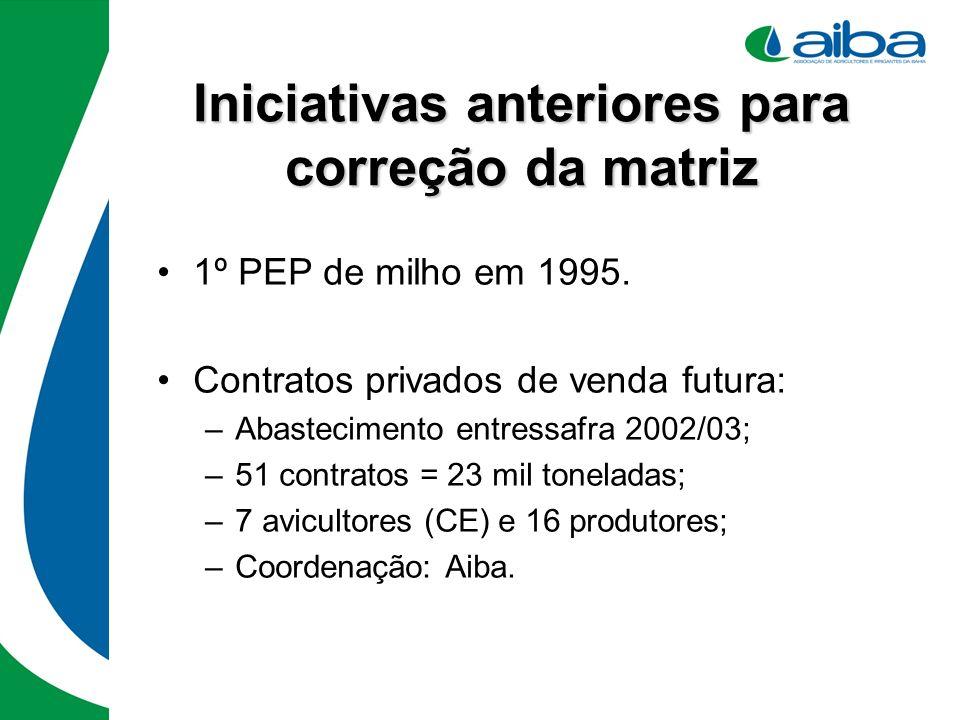 Iniciativas anteriores para correção da matriz 1º PEP de milho em 1995. Contratos privados de venda futura: –Abastecimento entressafra 2002/03; –51 co