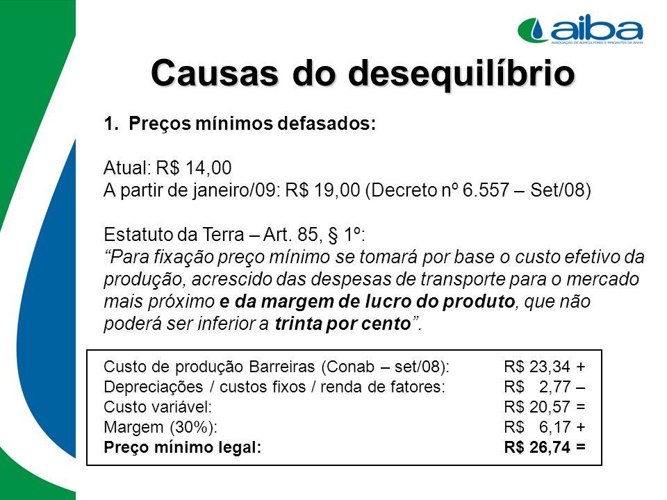 Causas do desequilíbrio 1.Preços mínimos defasados: Atual: R$ 14,00 A partir de janeiro/09: R$ 19,00 (Decreto nº 6.557 – Set/08) Estatuto da Terra – A