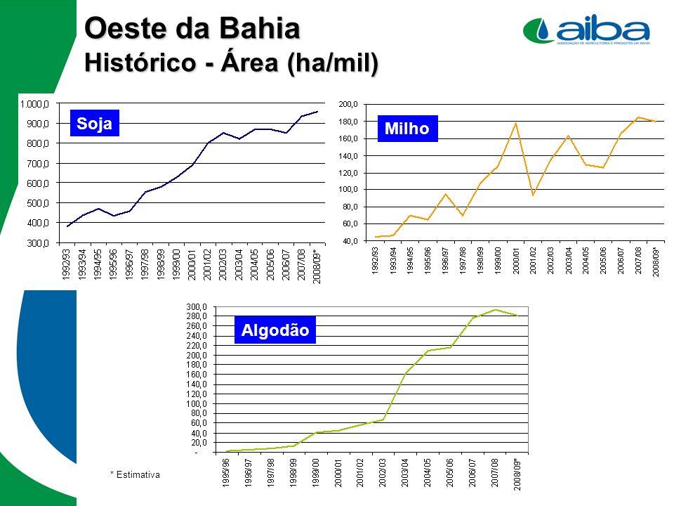 Oeste da Bahia Histórico - Área (ha/mil) * Estimativa Soja Algodão Milho