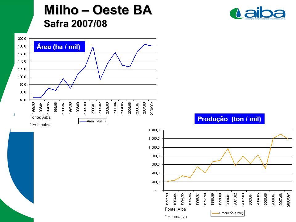Milho – Oeste BA Safra 2007/08 Fonte: Aiba * Estimativa Fonte: Aiba * Estimativa Área (ha / mil) Produção (ton / mil)