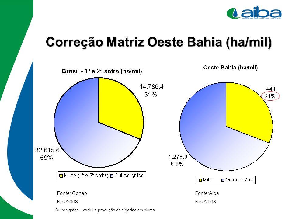 Correção Matriz Oeste Bahia (ha/mil) Fonte:Aiba Nov/2008 Fonte: Conab Nov/2008 Outros grãos – exclui a produção de algodão em pluma
