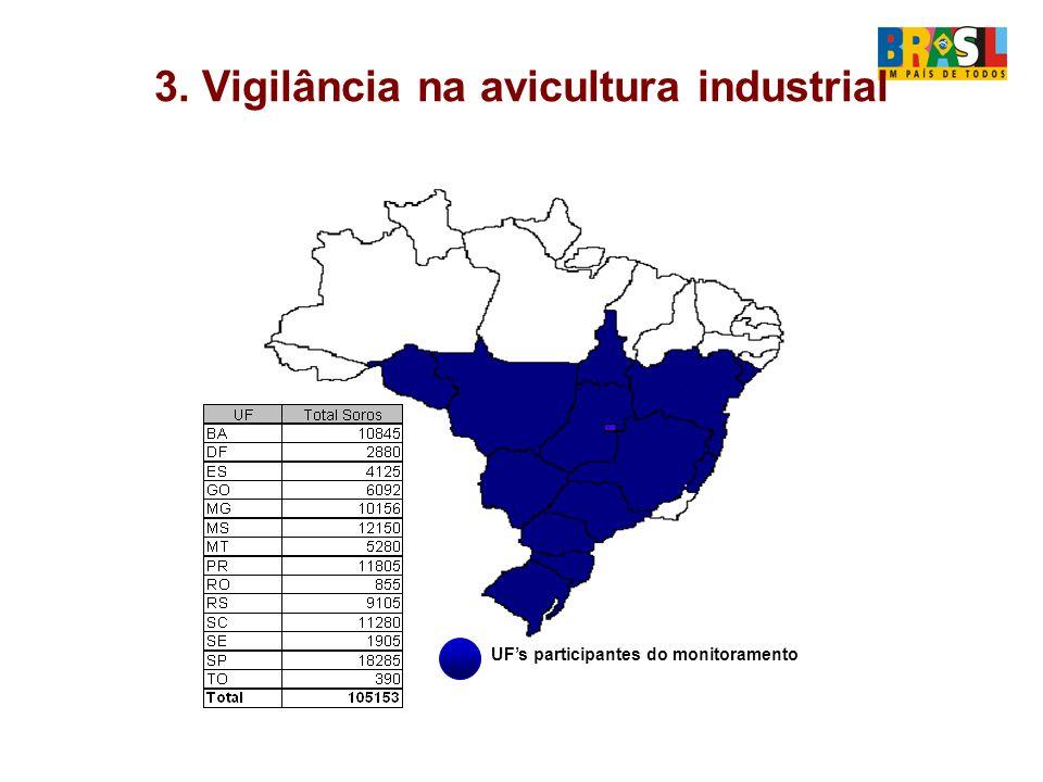 3.Vigilância na avicultura industrial A ação iniciou-se em 2004.