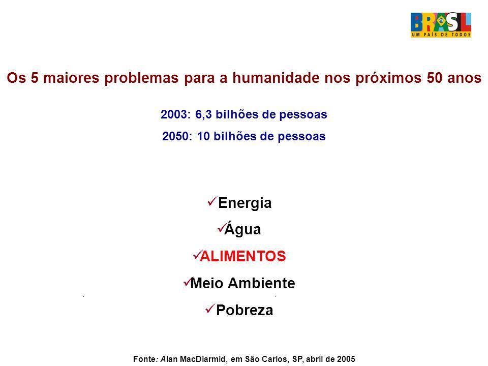 Os 5 maiores problemas para a humanidade nos próximos 50 anos 2003: 6,3 bilhões de pessoas 2050: 10 bilhões de pessoas Fonte: Alan MacDiarmid, em São Carlos, SP, abril de 2005 Energia Água ALIMENTOS Meio Ambiente Pobreza