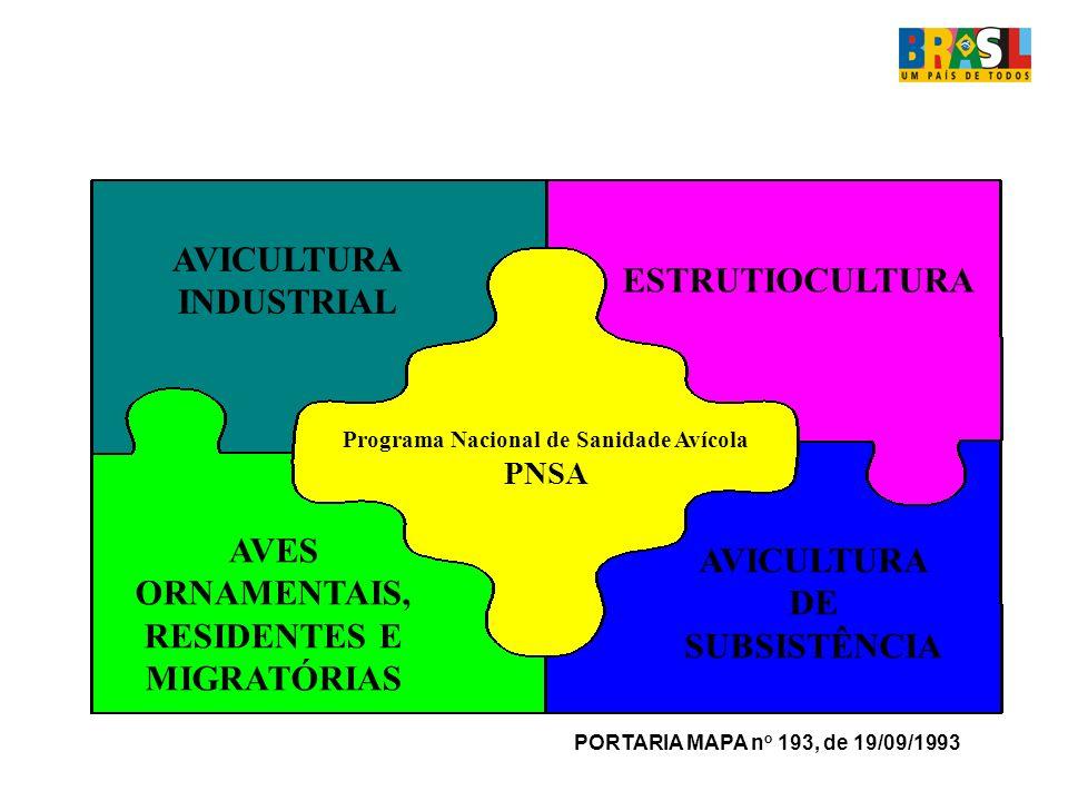 Programa Nacional de Sanidade Avícola PNSA AVICULTURA INDUSTRIAL ESTRUTIOCULTURA AVES ORNAMENTAIS, RESIDENTES E MIGRATÓRIAS AVICULTURA DE SUBSISTÊNCIA PORTARIA MAPA n o 193, de 19/09/1993