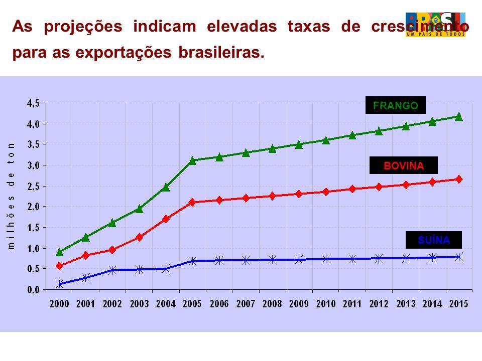 As projeções indicam elevadas taxas de crescimento para as exportações brasileiras.