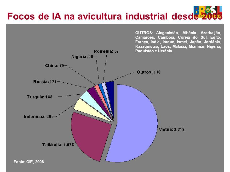 Focos de IA na avicultura industrial desde 2003 Total: 4.222 OUTROS: Afeganistão, Albânia, Azerbaijão, Camarões, Camboja, Coréia do Sul, Egito, França, Índia, Iraque, Israel, Japão, Jordânia, Kazaquistão, Laos, Malásia, Mianmar, Nigéria, Paquistão e Ucrânia.