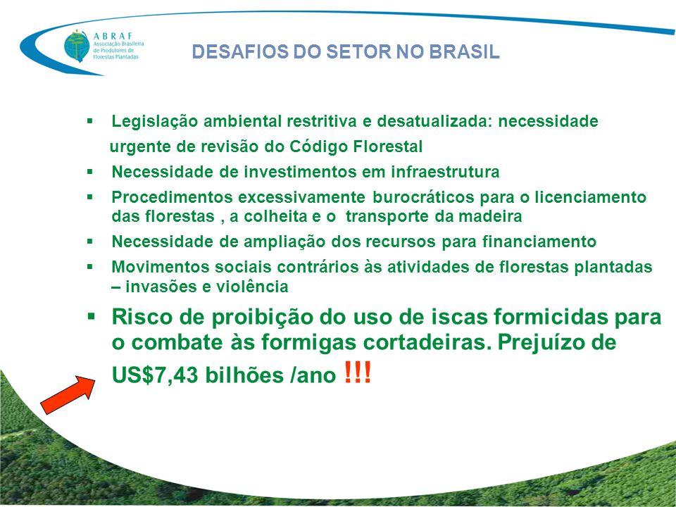 DESAFIOS DO SETOR NO BRASIL Legislação ambiental restritiva e desatualizada: necessidade urgente de revisão do Código Florestal Necessidade de investi