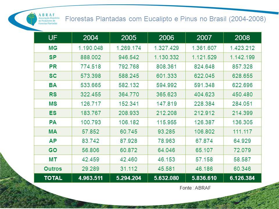 Setor de Florestas Plantadas Área Plantada (eucalipto, pinus) 6.126.000 ha Principais Indicadores (Ano Base 2008) Áreas de Preservação 5.690.000 ha Valor Bruto da Produção R$ 52,8 bilhões Exportações USD 6.82 bilhões Recolhimento de Tributos R$ 8,82 bilhões Empregos Gerados 4.713.000 Sendo: 636.000 Diretos 1.577.000 Indiretos 2.500.000 Efeito Renda Fonte : ABRAF