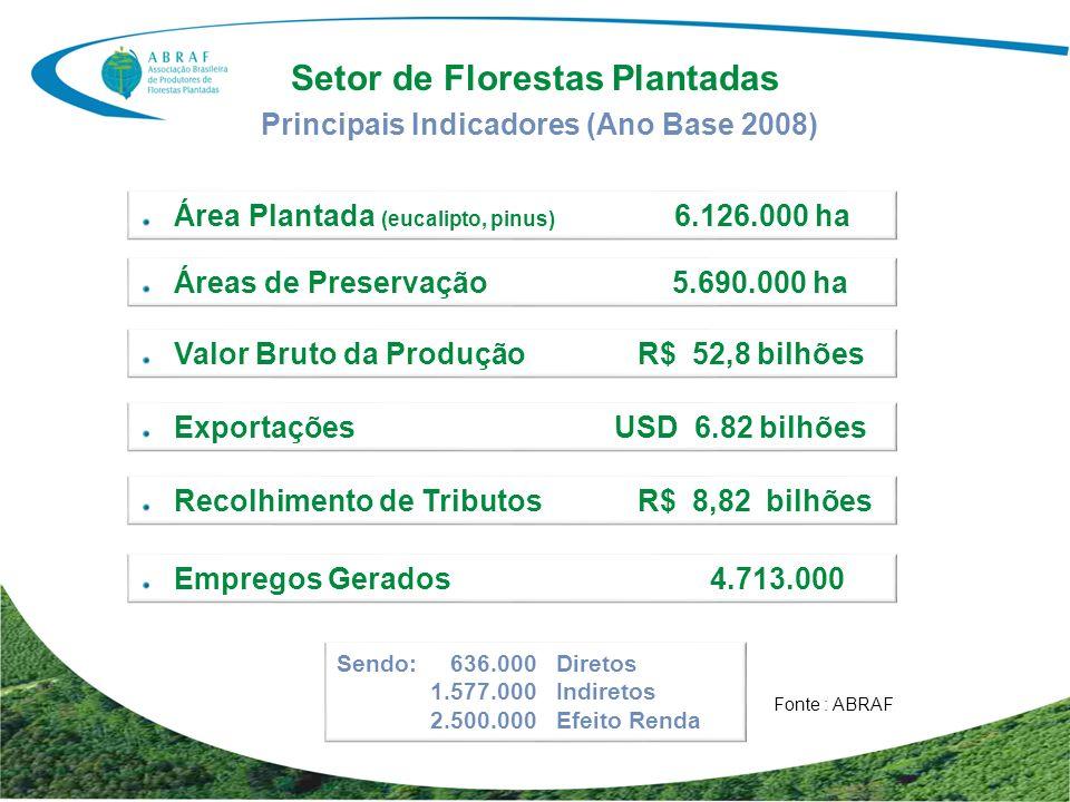 Setor de Florestas Plantadas Área Plantada (eucalipto, pinus) 6.126.000 ha Principais Indicadores (Ano Base 2008) Áreas de Preservação 5.690.000 ha Va