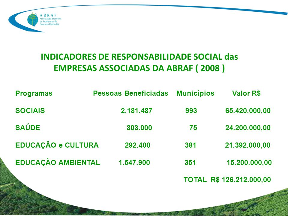 INDICADORES DE RESPONSABILIDADE SOCIAL das EMPRESAS ASSOCIADAS DA ABRAF ( 2008 ) Programas Pessoas Beneficiadas Municípios Valor R$ SOCIAIS 2.181.487