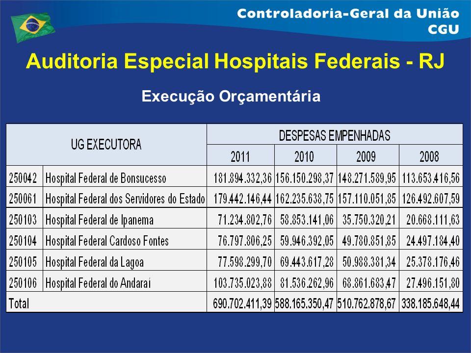 Execução Orçamentária Auditoria Especial Hospitais Federais - RJ