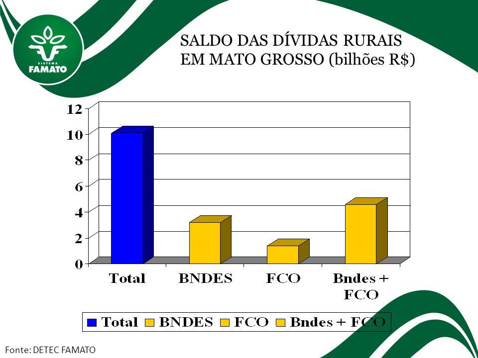 SALDO DAS DÍVIDAS RURAIS EM MATO GROSSO (bilhões R$) Fonte: DETEC FAMATO