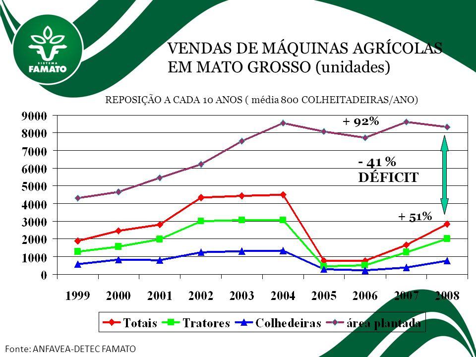 VENDAS DE MÁQUINAS AGRÍCOLAS EM MATO GROSSO (unidades) Fonte: ANFAVEA-DETEC FAMATO REPOSIÇÃO A CADA 10 ANOS ( média 800 COLHEITADEIRAS/ANO) + 92% + 51% - 41 % DÉFICIT