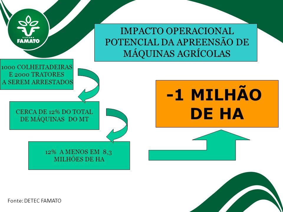-1 MILHÃO DE HA DE SOJA E MILHO SAFRINHA Fonte: DETEC FAMATO IMPACTO ECONÔMICO POTENCIAL DA APREENSÃO DE MÁQUINAS AGRÍCOLAS 1 MILHÃO DE HA A MENOS 1 MILHÃO X 50 X 35,00/SC SOJA + 1 MILHÃO X 40 X 12,00/SC MILHO -2,2 BILHÕES DE REAIS NO VBP DO ESTADO