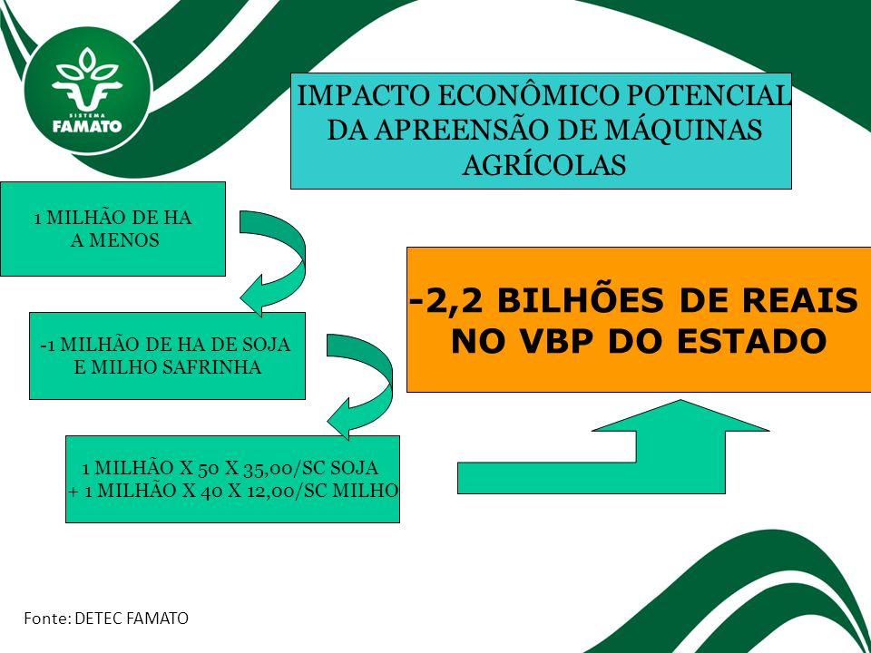 -1 MILHÃO DE HA DE SOJA E MILHO SAFRINHA Fonte: DETEC FAMATO IMPACTO ECONÔMICO POTENCIAL DA APREENSÃO DE MÁQUINAS AGRÍCOLAS 1 MILHÃO DE HA A MENOS 1 M