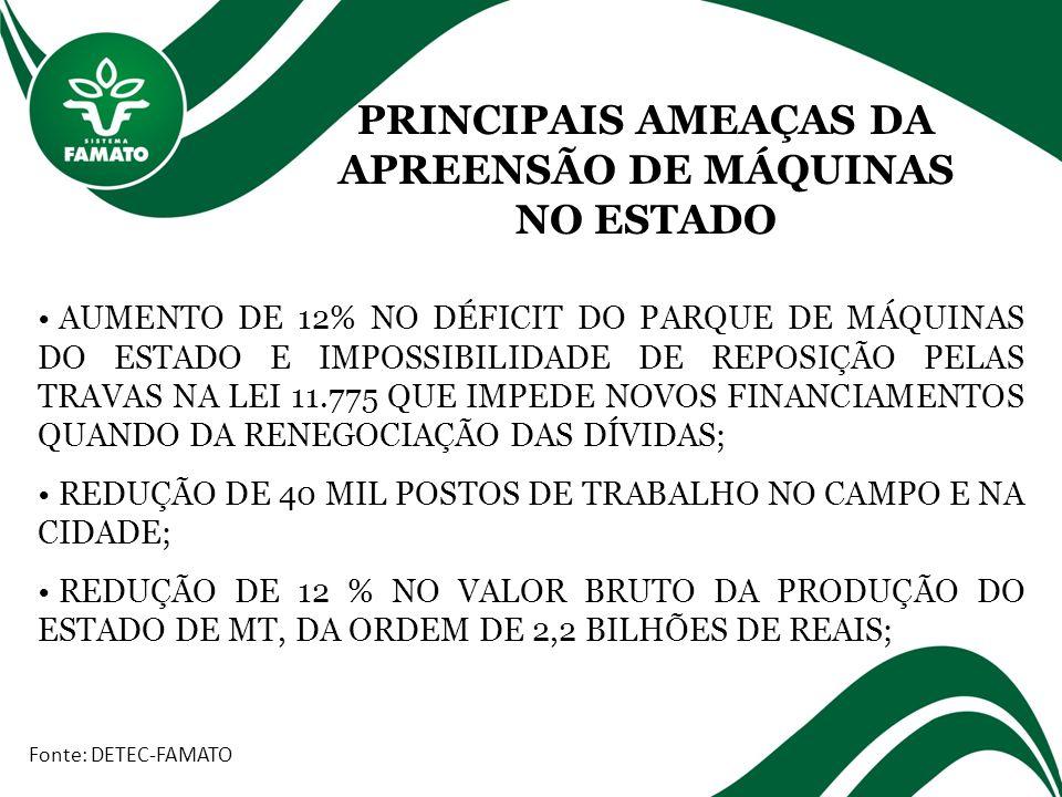 PRINCIPAIS AMEAÇAS DA APREENSÃO DE MÁQUINAS NO ESTADO Fonte: DETEC-FAMATO AUMENTO DE 12% NO DÉFICIT DO PARQUE DE MÁQUINAS DO ESTADO E IMPOSSIBILIDADE DE REPOSIÇÃO PELAS TRAVAS NA LEI 11.775 QUE IMPEDE NOVOS FINANCIAMENTOS QUANDO DA RENEGOCIAÇÃO DAS DÍVIDAS; REDUÇÃO DE 40 MIL POSTOS DE TRABALHO NO CAMPO E NA CIDADE; REDUÇÃO DE 12 % NO VALOR BRUTO DA PRODUÇÃO DO ESTADO DE MT, DA ORDEM DE 2,2 BILHÕES DE REAIS;