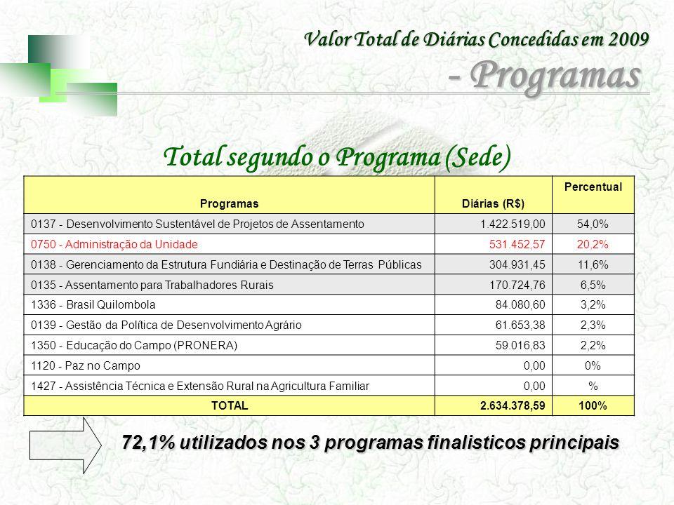 Valor Total de Diárias Concedidas em 2009 Total segundo o Programa (Sede) 72,1% utilizados nos 3 programas finalisticos principais ProgramasDiárias (R