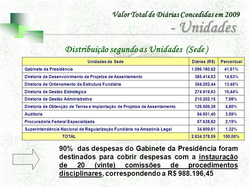 Unidades da SedeDiárias (R$)Percentual Gabinete da Presidência1.096.180,6241,61% Diretoria de Desenvolvimento de Projetos de Assentamento385.414,5314,