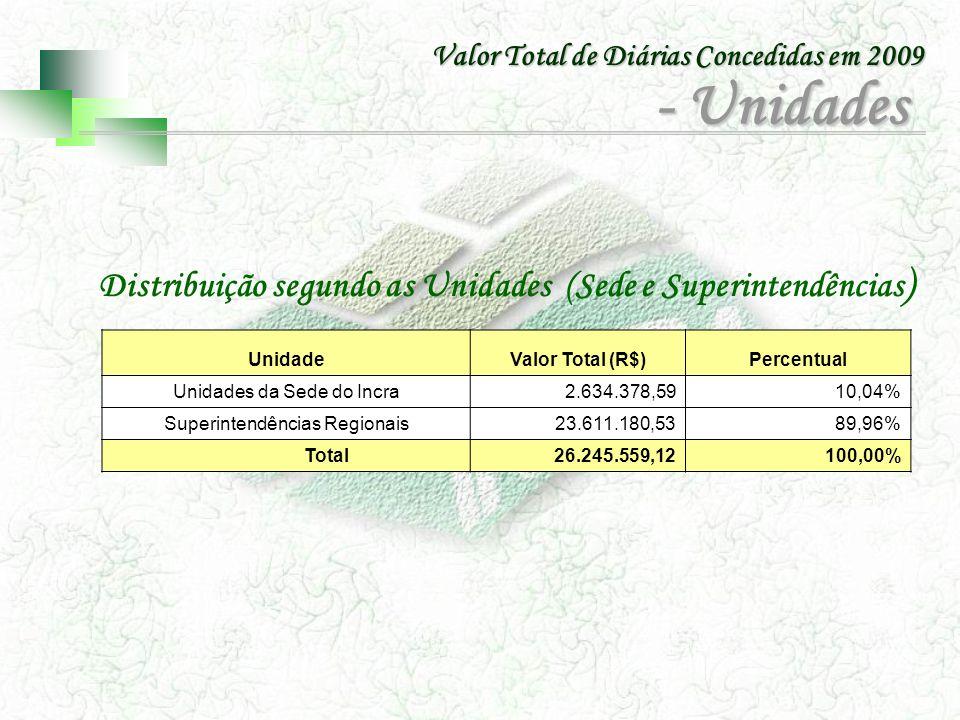 UnidadeValor Total (R$)Percentual Unidades da Sede do Incra2.634.378,5910,04% Superintendências Regionais 23.611.180,5389,96% Total26.245.559,12100,00