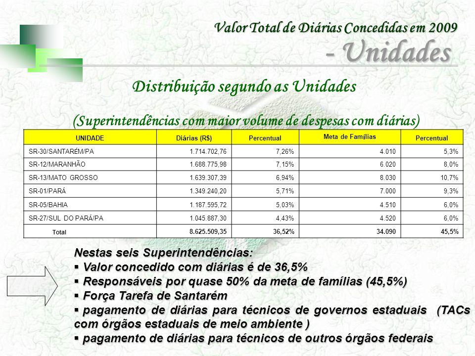 Distribuição segundo as Unidades (Superintendências com maior volume de despesas com diárias) Nestas seis Superintendências: Valor concedido com diári