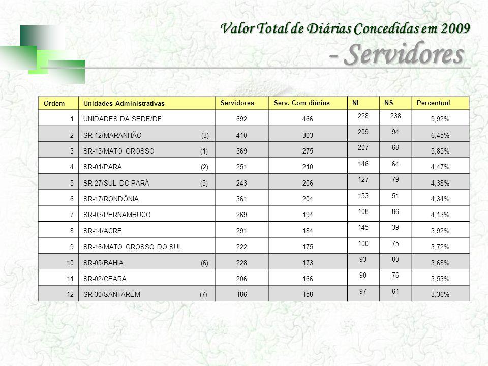 Ordem Unidades Administrativas Servidores Serv. Com diáriasNINSPercentual 1UNIDADES DA SEDE/DF692466 228238 9,92% 2SR-12/MARANHÃO (3)410303 20994 6,45