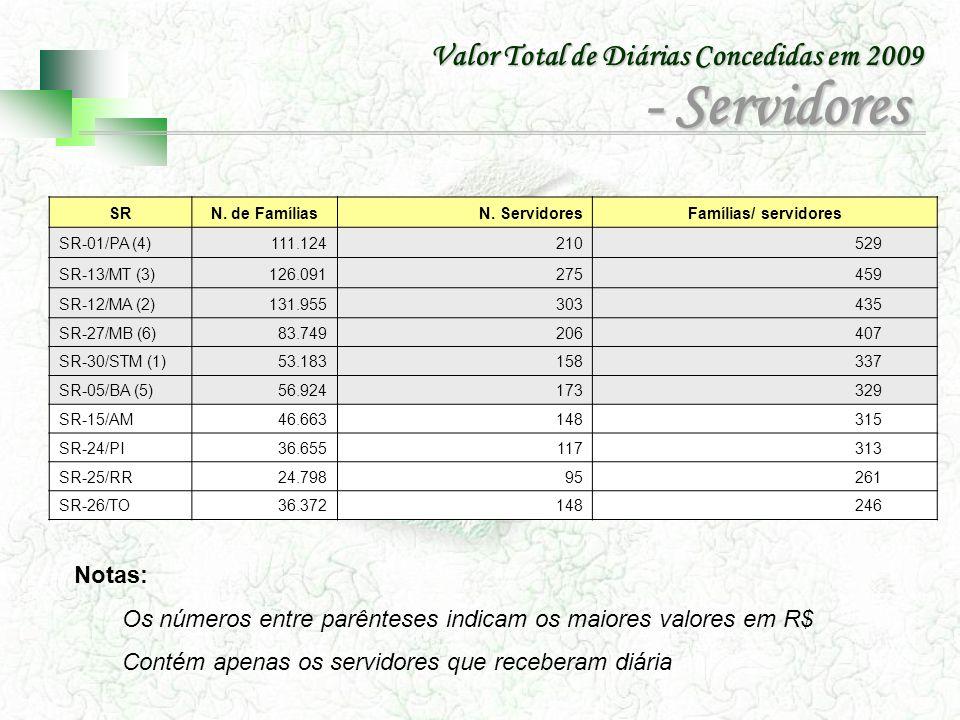 SRN. de Famílias N. ServidoresFamílias/ servidores SR-01/PA (4)111.124 210 529 SR-13/MT (3)126.091 275 459 SR-12/MA (2)131.955 303 435 SR-27/MB (6)83.