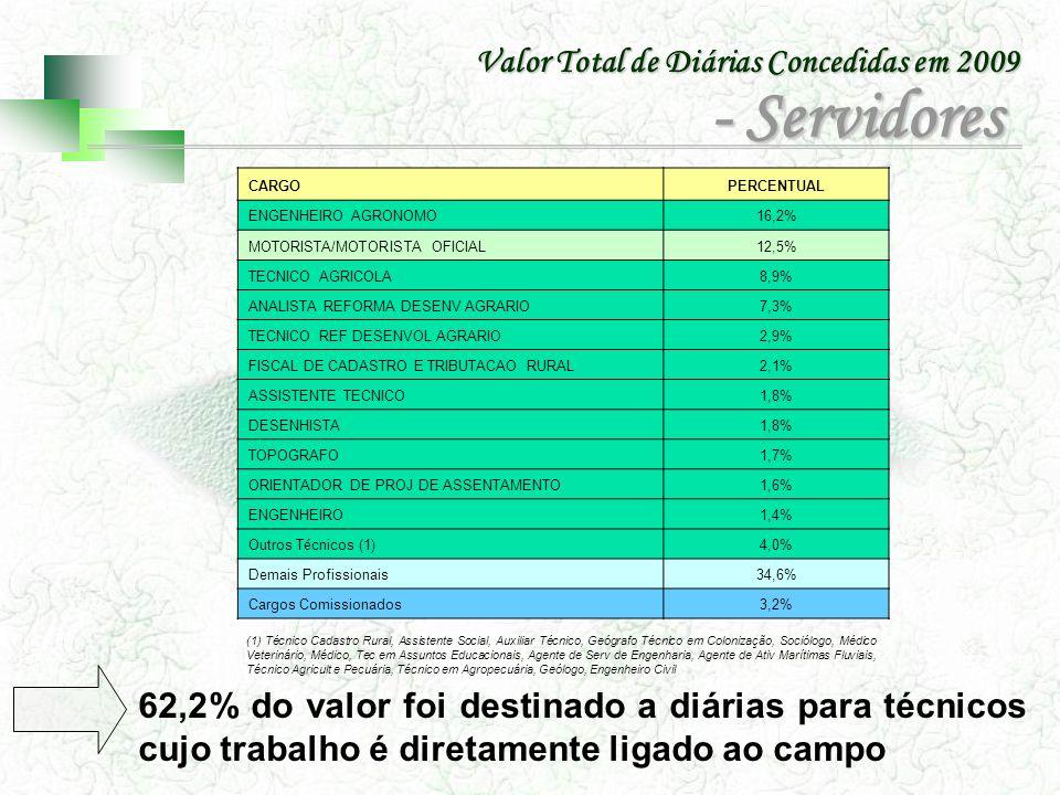 CARGOPERCENTUAL ENGENHEIRO AGRONOMO16,2% MOTORISTA/MOTORISTA OFICIAL12,5% TECNICO AGRICOLA8,9% ANALISTA REFORMA DESENV AGRARIO7,3% TECNICO REF DESENVO