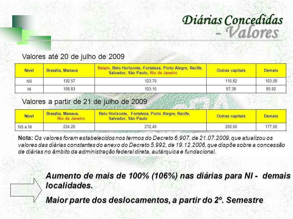 N í velBras í lia, Manaus Bel é m, Belo Horizonte, Fortaleza, Porto Alegre, Recife, Salvador, São Paulo, Rio de Janeiro Outras capitaisDemais NS 130,5