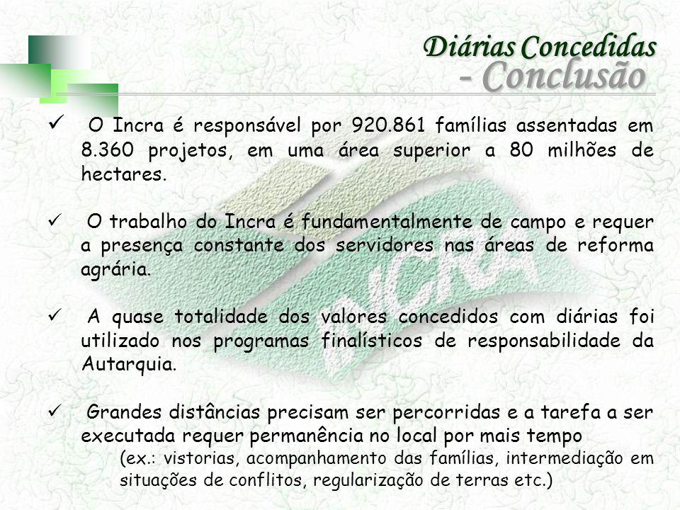 O Incra é responsável por 920.861 famílias assentadas em 8.360 projetos, em uma área superior a 80 milhões de hectares. O trabalho do Incra é fundamen