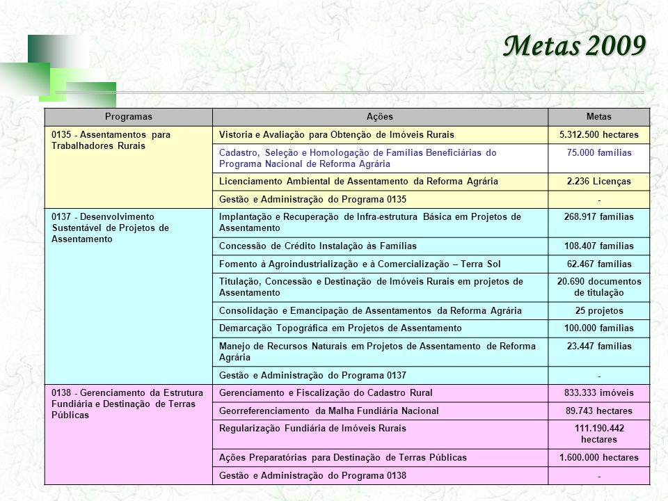 Metas 2009 ProgramasAçõesMetas 1427 - Assistência Técnica e Extensão Rural na Agricultura Familiar Assistência Técnica e Capacitação de Assentados565.018 famílias 1120 - Paz no CampoAssistência Social, Técnica e Jurídica às Famílias Acampadas118.876 famílias Mediação de Conflitos Agrários7.500 famílias Prevenção de Tensão Social no Campo35.000 famílias Atendimento de Dénuncias - Ouvidoria Agrária 1336 - Brasil QuilombolaReconhecimento, Demarcação e Titulação de Áreas Remanescentes de Quilombos 76 comunidades 0139 - Gestão da Política de Desenvolvimento Agrário Capacitação de Servidores Públicos Federais em Processo de Qualificação e Requalificação 4.739 servidores 1350-Educação do Campo (PRONERA) Educação de Jovens e Adultos no Campo16.400 trabalhadores rurais Capacitação e Formação Profissional de Nível Médio e Superior para a Reforma Agrária 9.005 profissionais Gestão e Administração do Programa 1350- 0750-Administração da UnidadeSuporte Administrativo às unidades do Incra- Suporte Tecnológico às unidades do Incra-