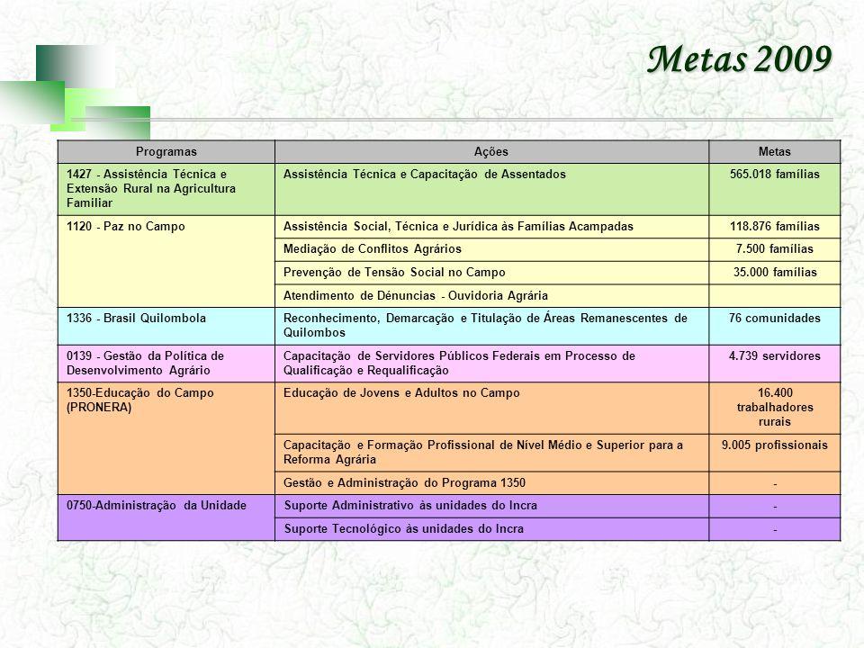 Metas 2009 ProgramasAçõesMetas 1427 - Assistência Técnica e Extensão Rural na Agricultura Familiar Assistência Técnica e Capacitação de Assentados565.