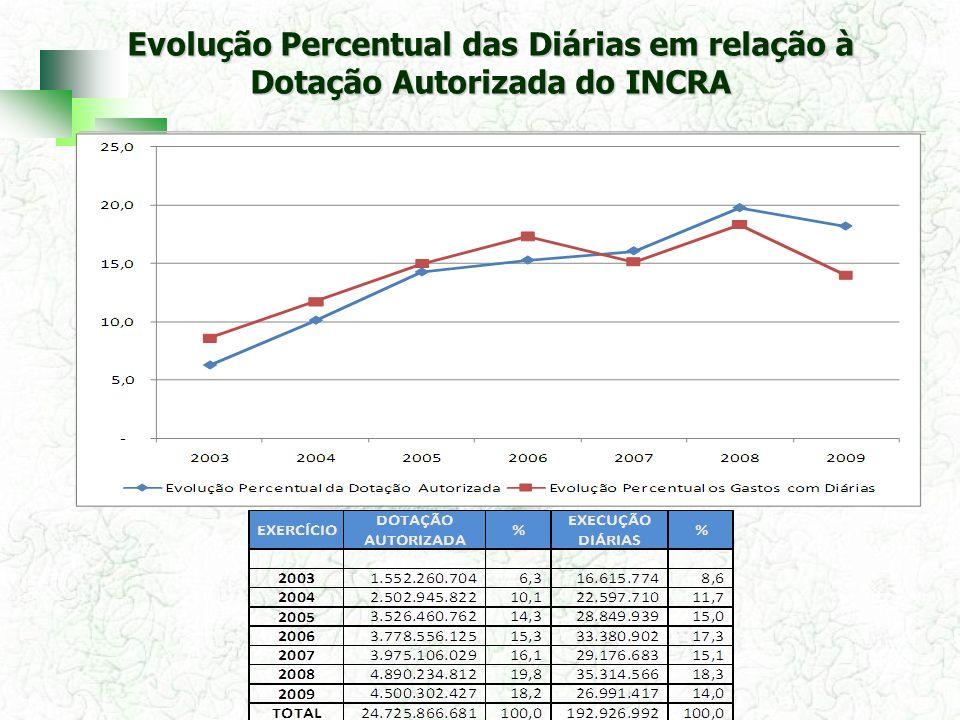 Evolução Percentual das Diárias em relação à Dotação Autorizada do INCRA