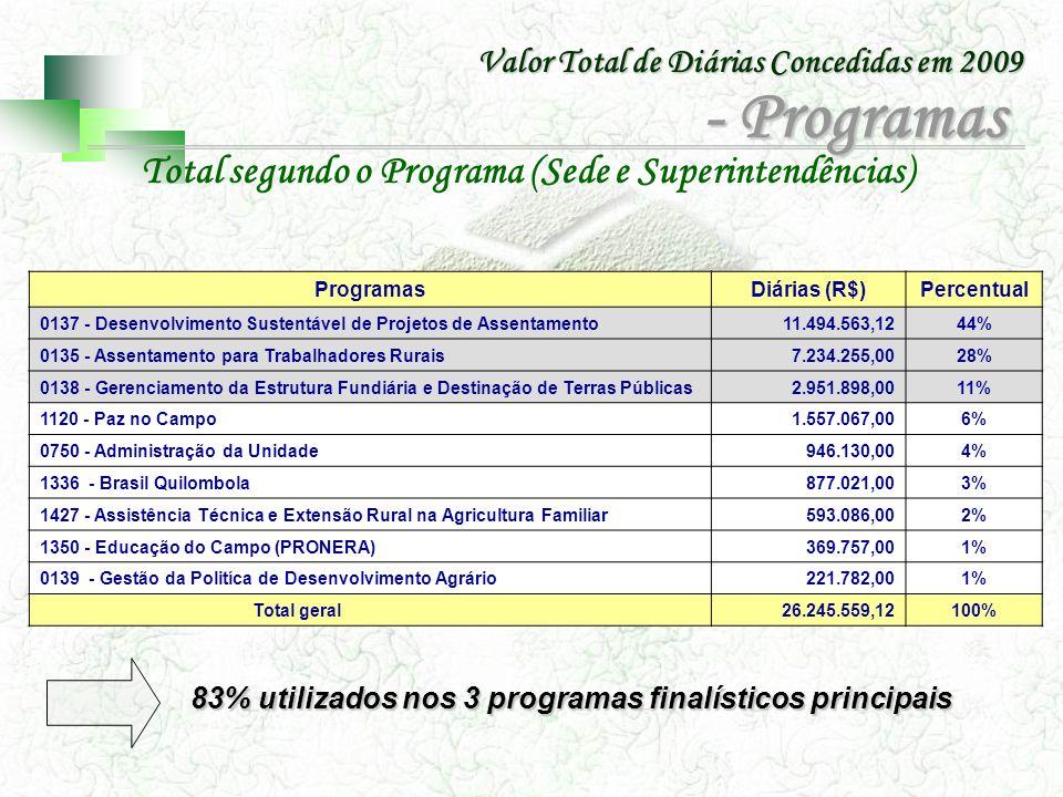 Valor Total de Diárias Concedidas em 2009 PROGRAMASDIÁRIAS (R$)Percentual 0135 - Assentamento para Trabalhadores Rurais 7.063.529,7529,92% 0137 - Desenvolvimento Sustentável de Projetos de Assentamento 10.069.130,0942,65% 0138 - Gerenciamento da Estrutura Fundiária e Destinação de Terras Públicas 2.649.880,9311,22% 0139 - Gestão da Política de Desenvolvimento Agrário 160.128,310,68% 0750 - Administração da Unidade 414.677,881,76% 1120 - Paz no Campo 1.557.066,836,59% 1336 - Brasil Quilombola 792.940,263,36% 1350 - Educação do Campo (PRONERA) 310.740,311,32% 1427 - Assistência Técnica e Extensão Rural na Agricultura Familiar 593.086,172,51% Total Geral 23.611.180,53100,00% Total segundo o Programa (Superintendências) 83,78% utilizados nos 3 programas finalísticos principais - Programas