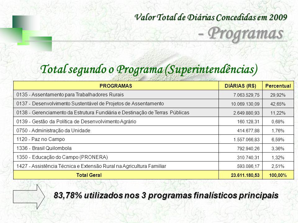Valor Total de Diárias Concedidas em 2009 Total segundo o Programa (Sede) 72,1% utilizados nos 3 programas finalisticos principais ProgramasDiárias (R$) Percentual 0137 - Desenvolvimento Sustentável de Projetos de Assentamento 1.422.519,0054,0% 0750 - Administração da Unidade 531.452,5720,2% 0138 - Gerenciamento da Estrutura Fundiária e Destinação de Terras Públicas 304.931,4511,6% 0135 - Assentamento para Trabalhadores Rurais 170.724,766,5% 1336 - Brasil Quilombola 84.080,603,2% 0139 - Gestão da Política de Desenvolvimento Agrário 61.653,382,3% 1350 - Educação do Campo (PRONERA) 59.016,832,2% 1120 - Paz no Campo0,000% 1427 - Assistência Técnica e Extensão Rural na Agricultura Familiar0,00% TOTAL 2.634.378,59100% - Programas