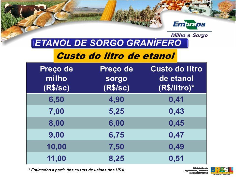Preço de milho (R$/sc) Preço de sorgo (R$/sc) Custo do litro de etanol (R$/litro)* 6,504,900,41 7,005,250,43 8,006,000,45 9,006,750,47 10,007,500,49 1