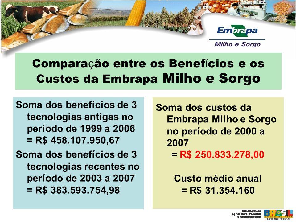 Compara ç ão entre os Benef í cios e os Custos da Embrapa Milho e Sorgo Soma dos benefícios de 3 tecnologias antigas no período de 1999 a 2006 = R$ 45