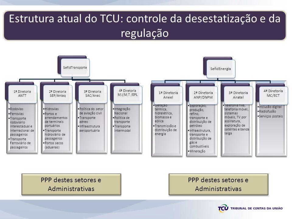 Estrutura atual do TCU: controle da desestatização e da regulação Rodovias Ferrovias Transporte rodoviário interestadual e internacional de passageiro