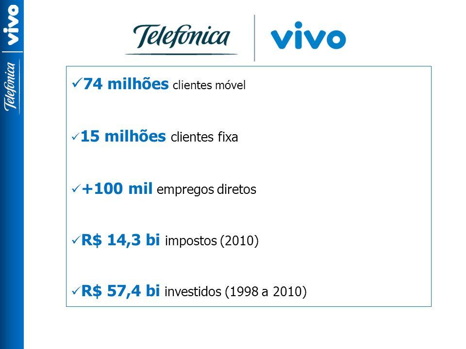 74 milhões clientes móvel 15 milhões clientes fixa +100 mil empregos diretos R$ 14,3 bi impostos (2010) R$ 57,4 bi investidos (1998 a 2010)